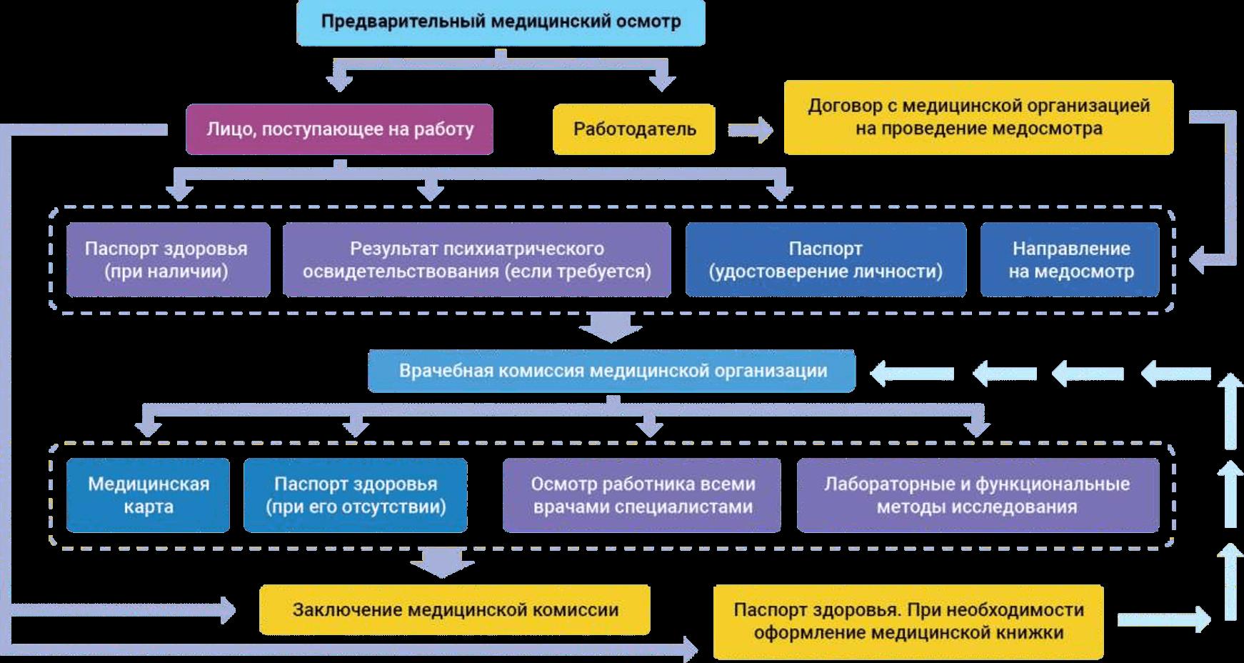 Рисунок 2 – Схема проведения периодических медосмотров